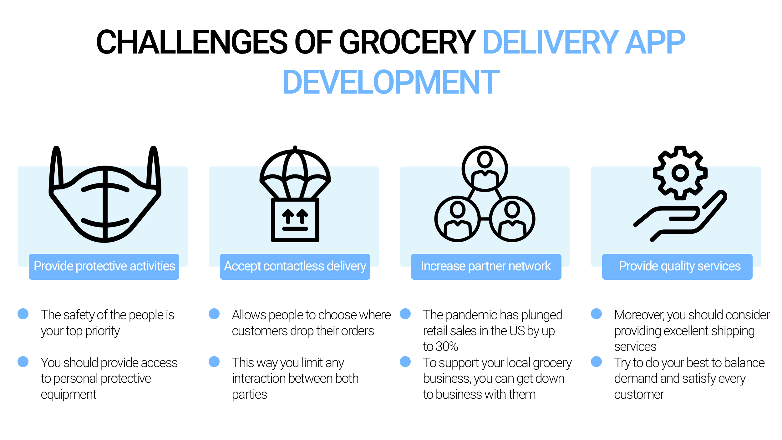 Challenges of grocery delivery app development