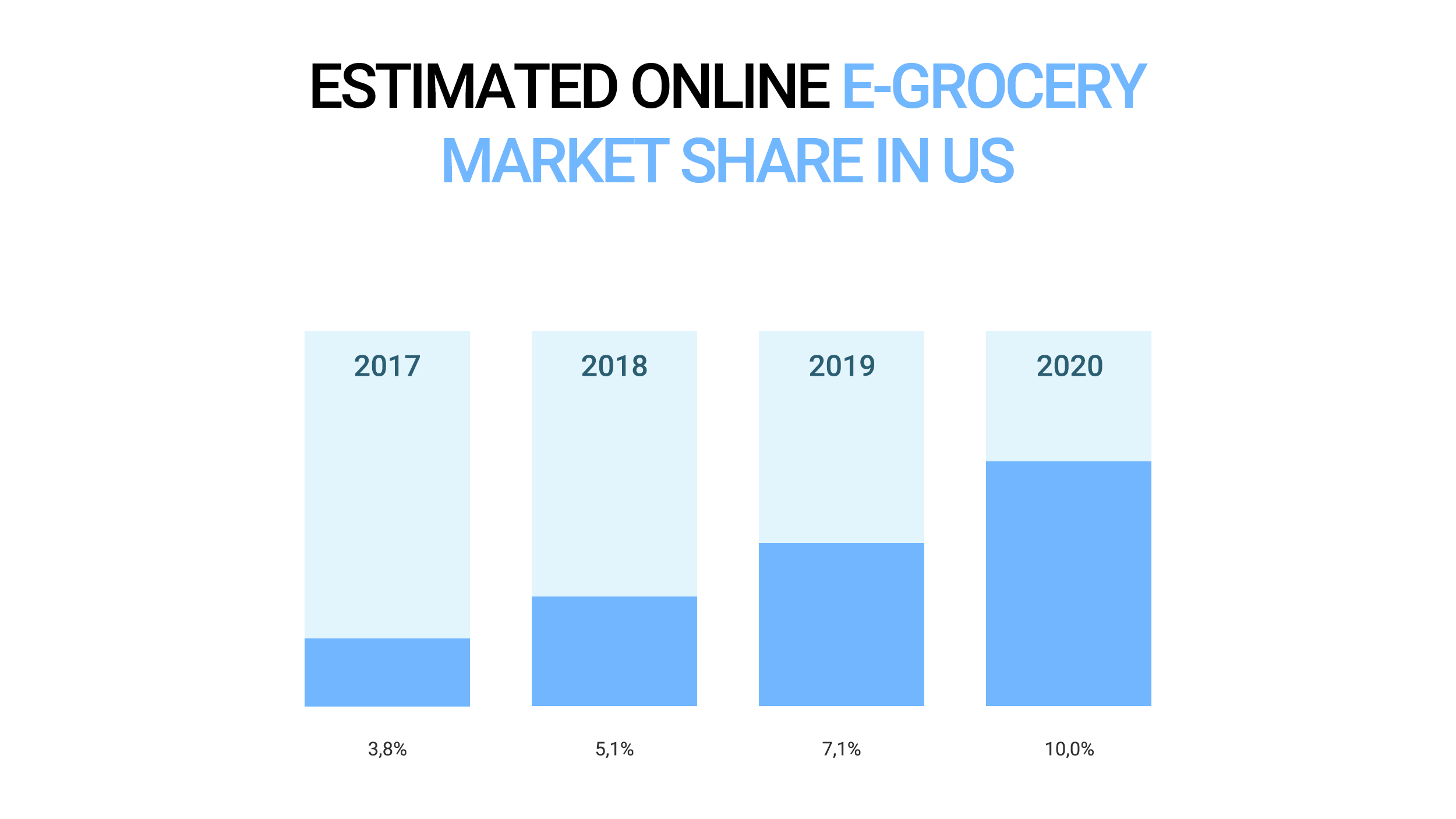 Estimated online e-grocery market share in US