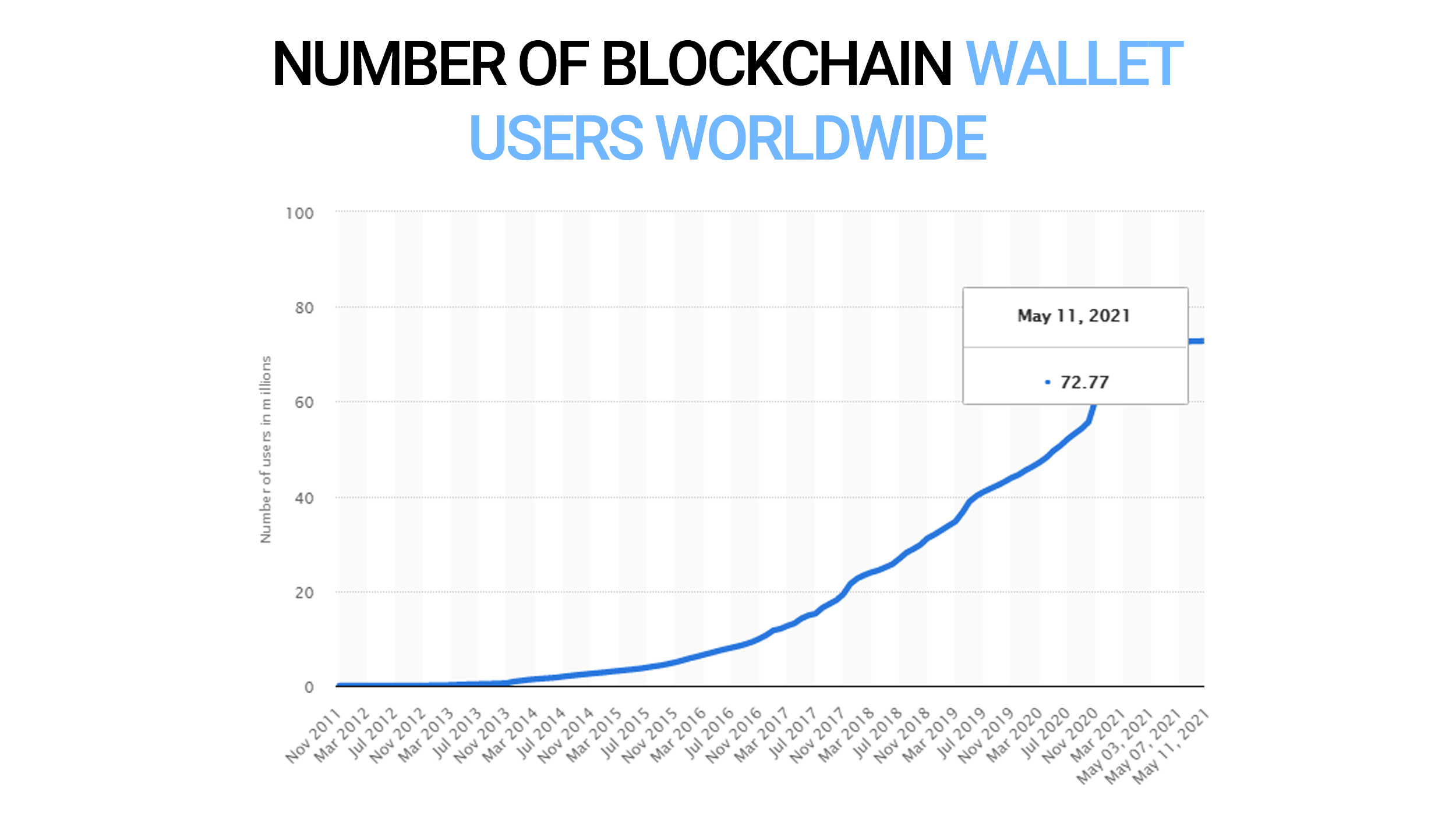Number of Blockchain wallet users worldwide