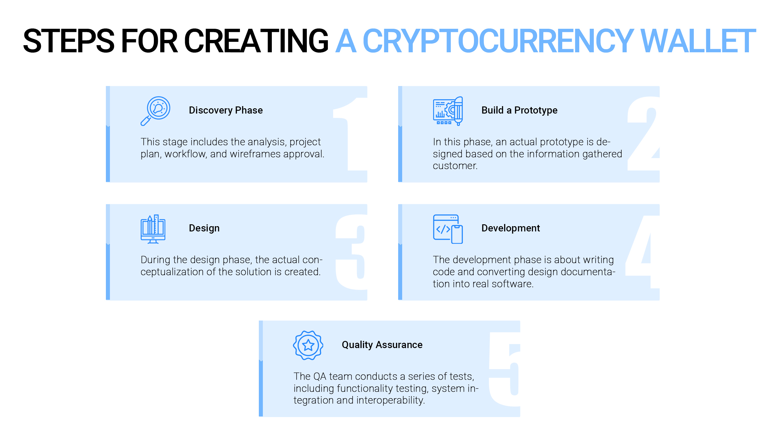 Quick Steps for Creating a Cryptocurrency Wallet