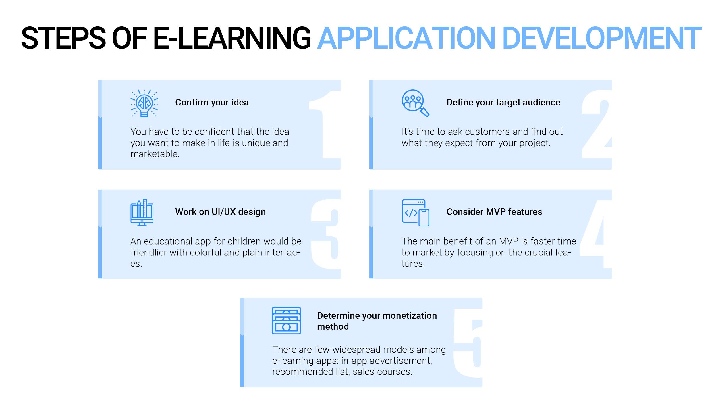 Steps of E-Learning Application Development
