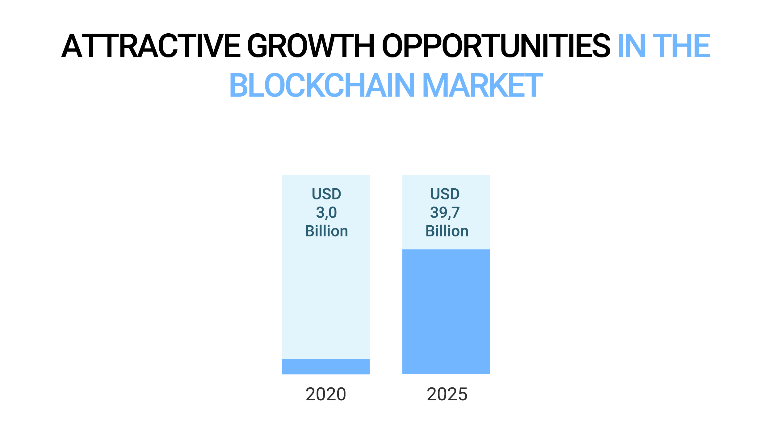 Attractive growth opportunities in the blockchain market