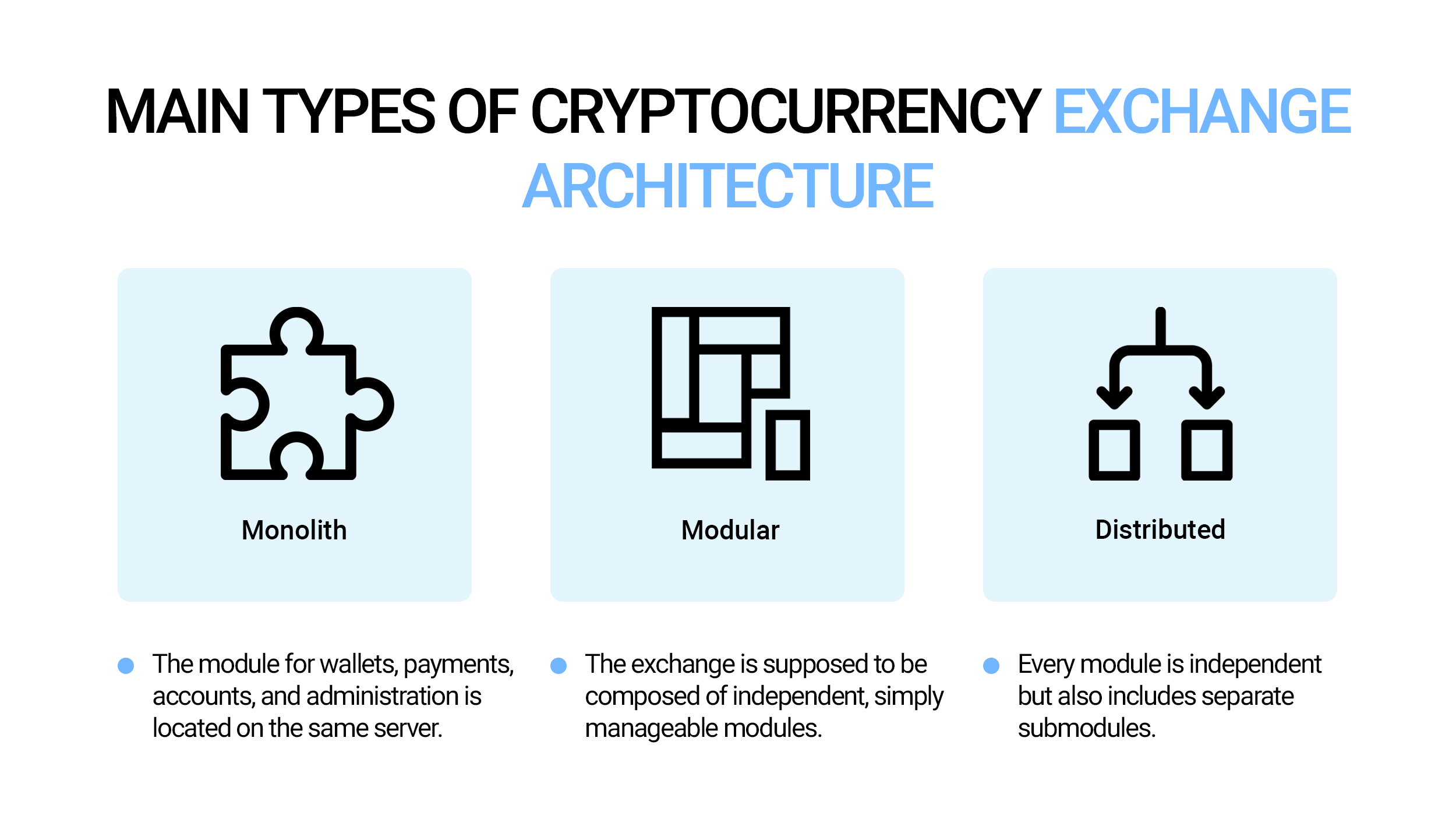Main types of cryptocurrency exchange architecture