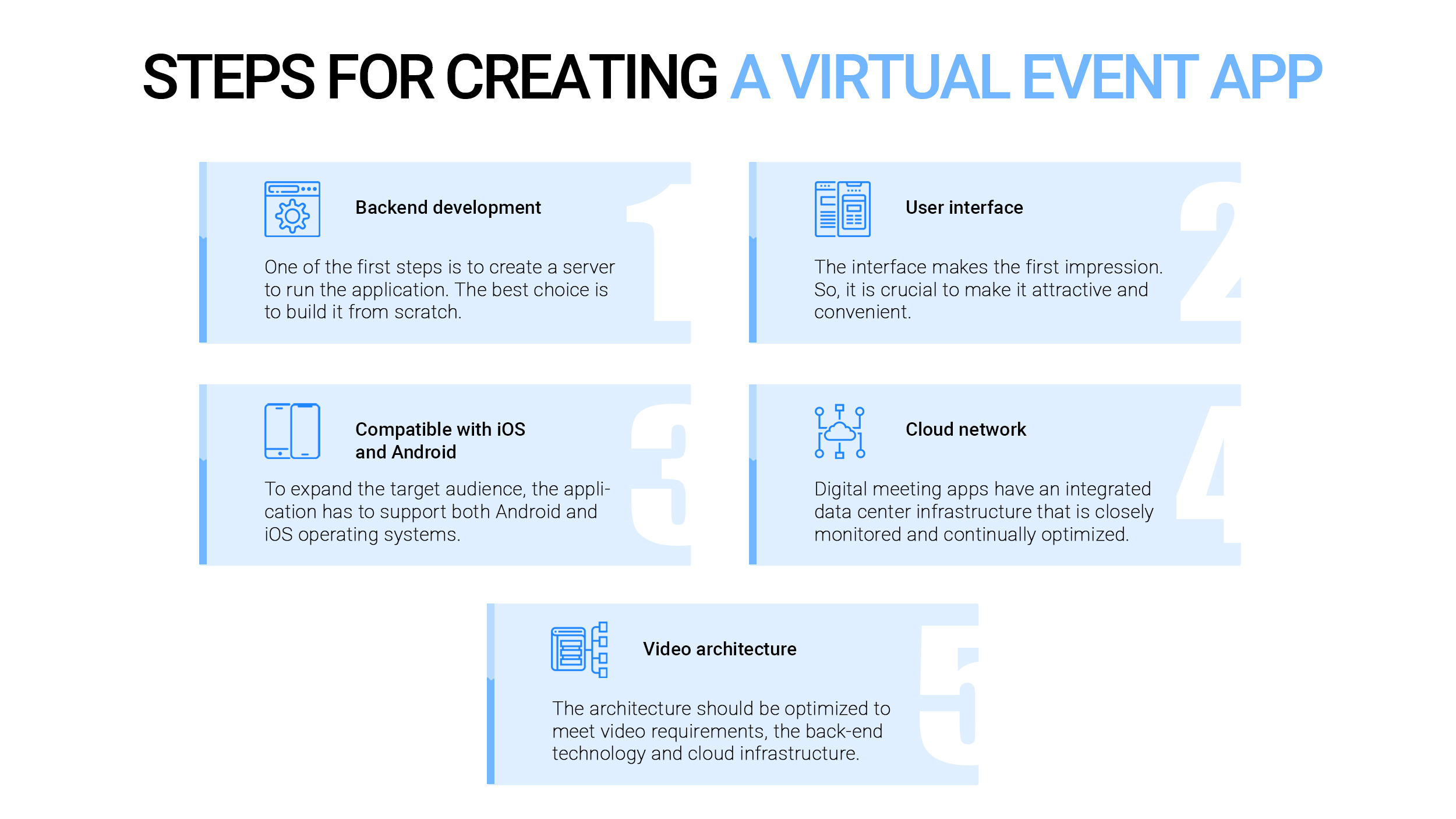 Steps for Creating a Virtual Event App