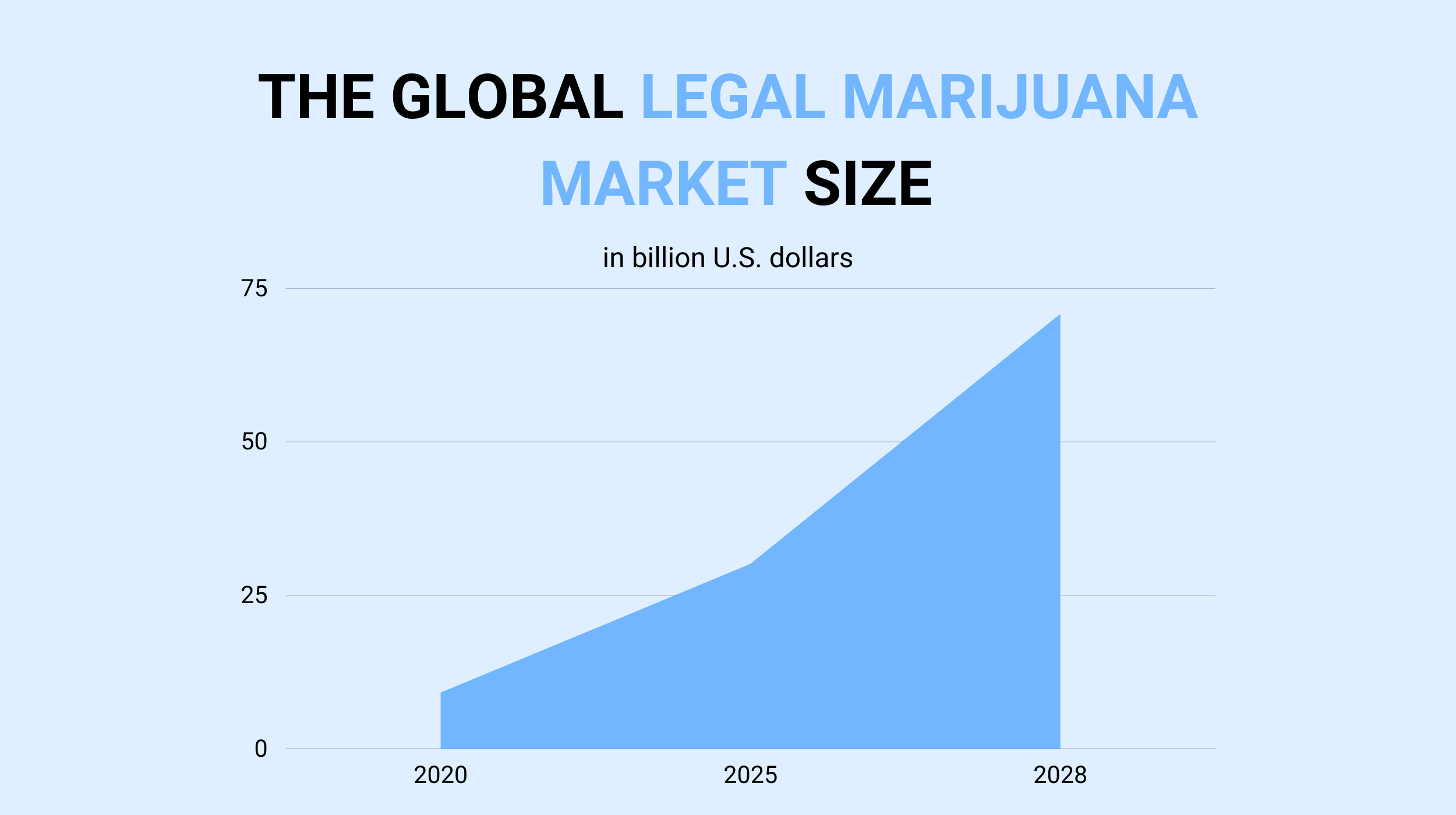 the global cannabis market size
