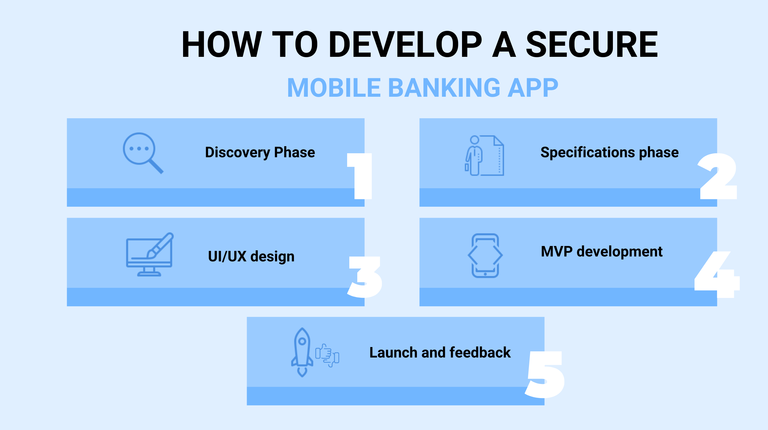 How to Develop a Secure Mobile Banking App