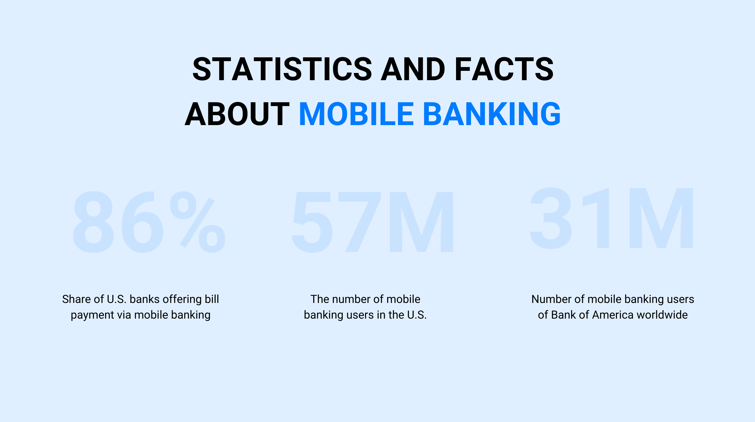 Statistics and facts about mobile banking