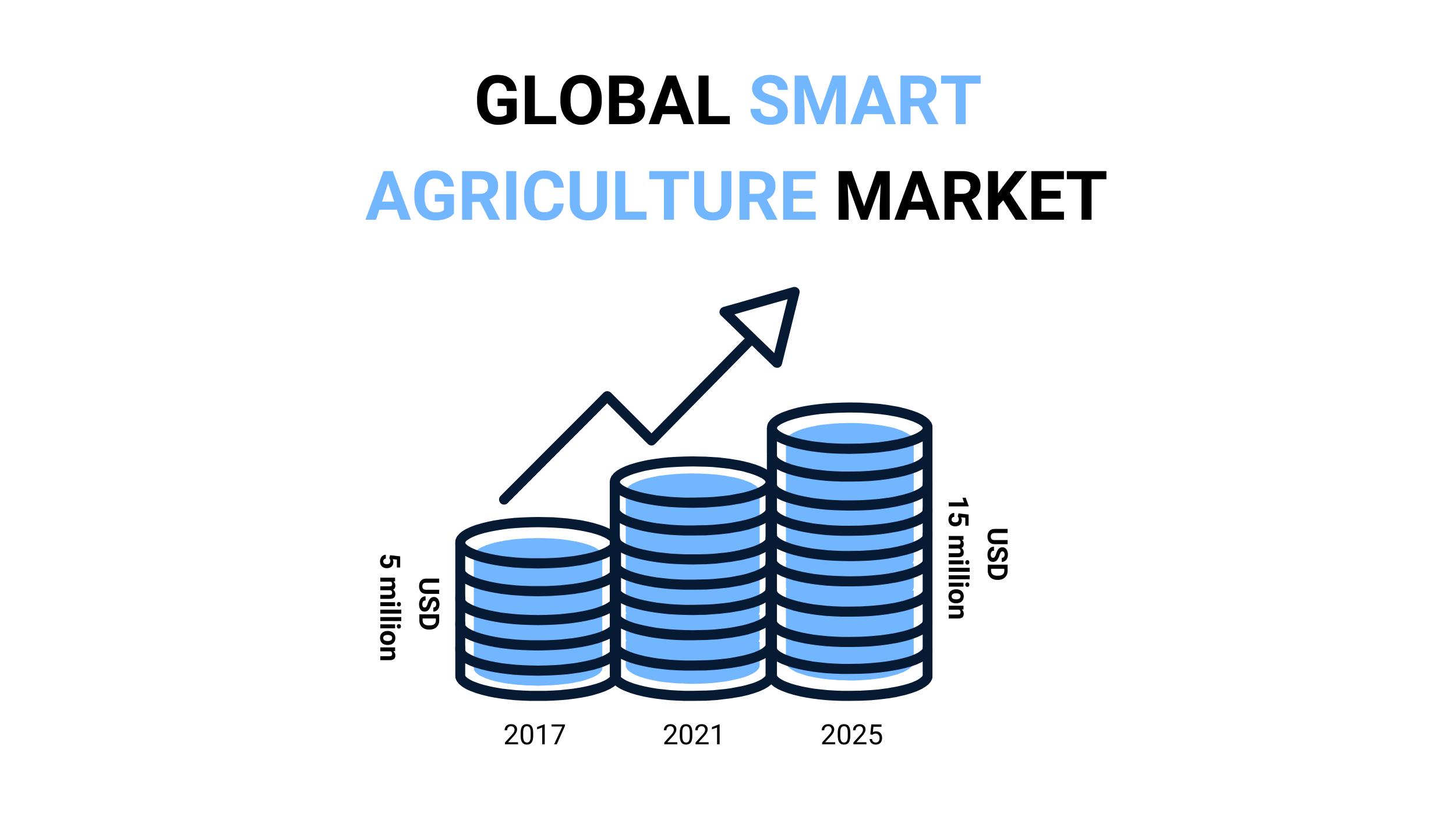 global smart agri market