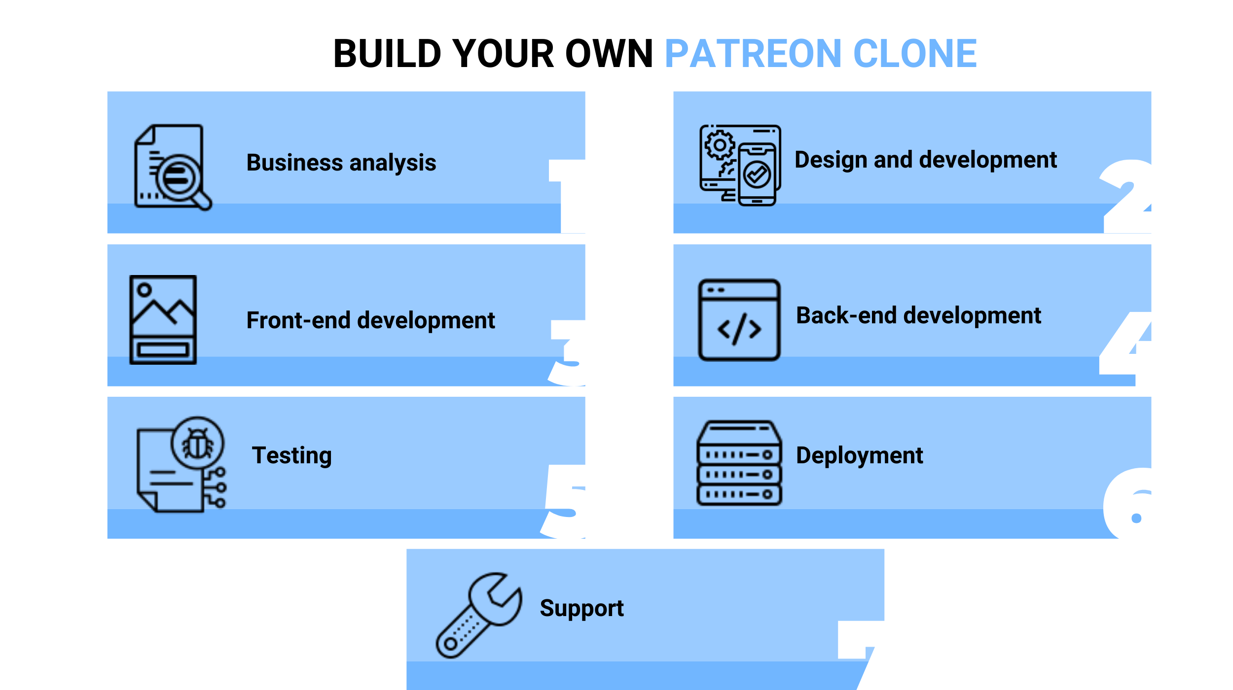 Build Your Own Patreon Clone