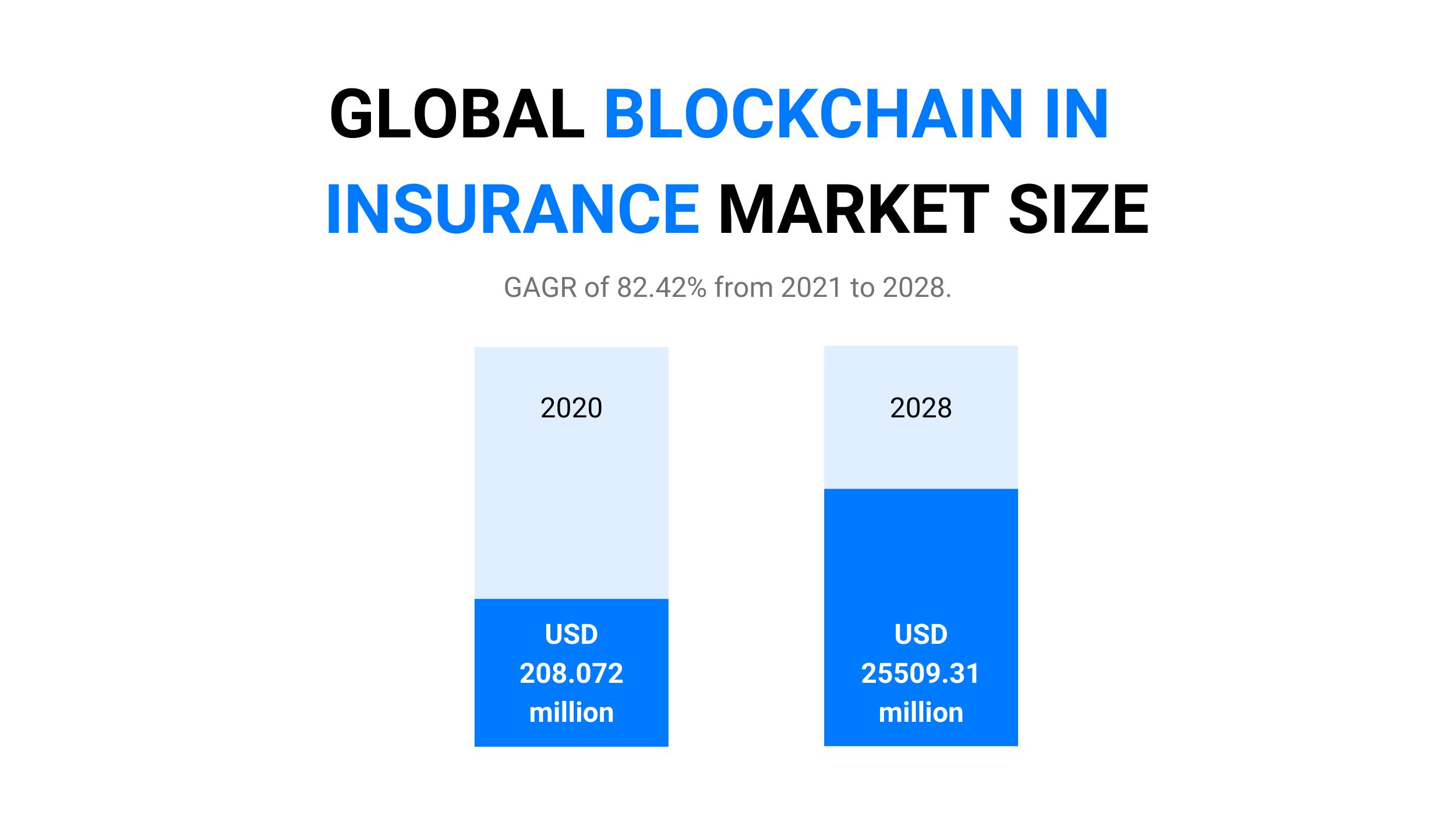 Global Blockchain In Insurance Market size