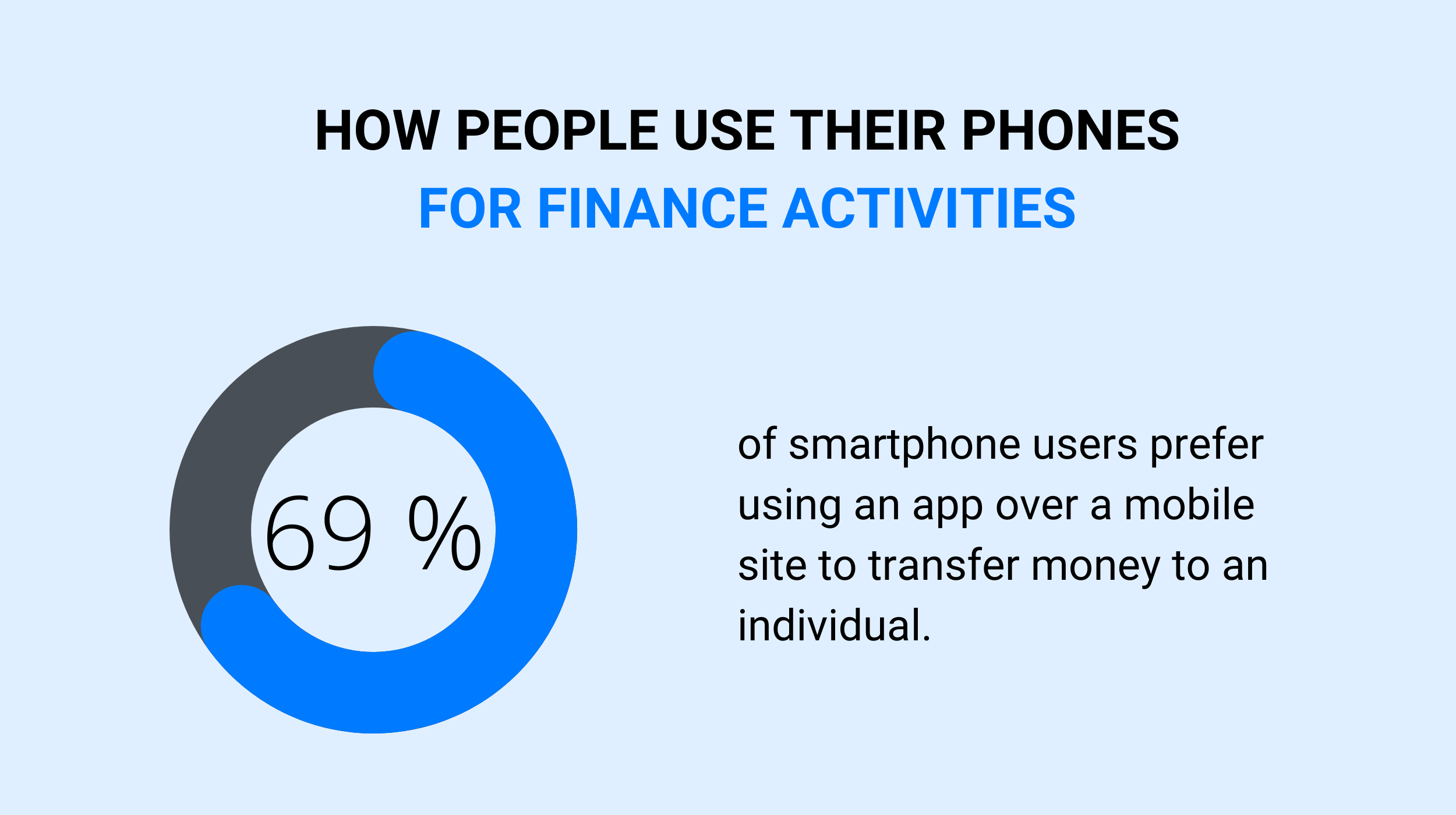 How People Use Their Phones for Finance Activities