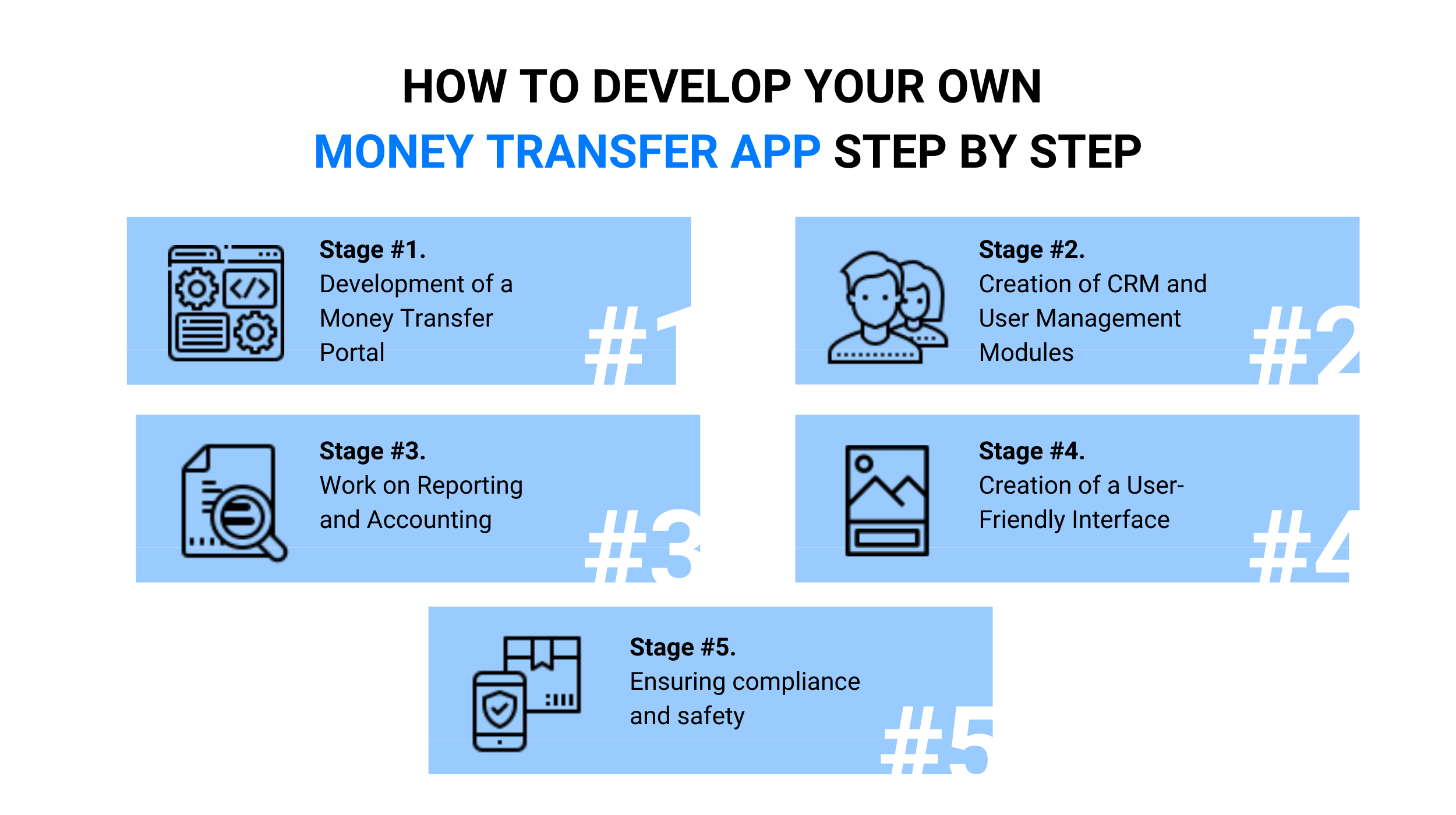 How to Develop Your Own Money Transfer App Step by Step