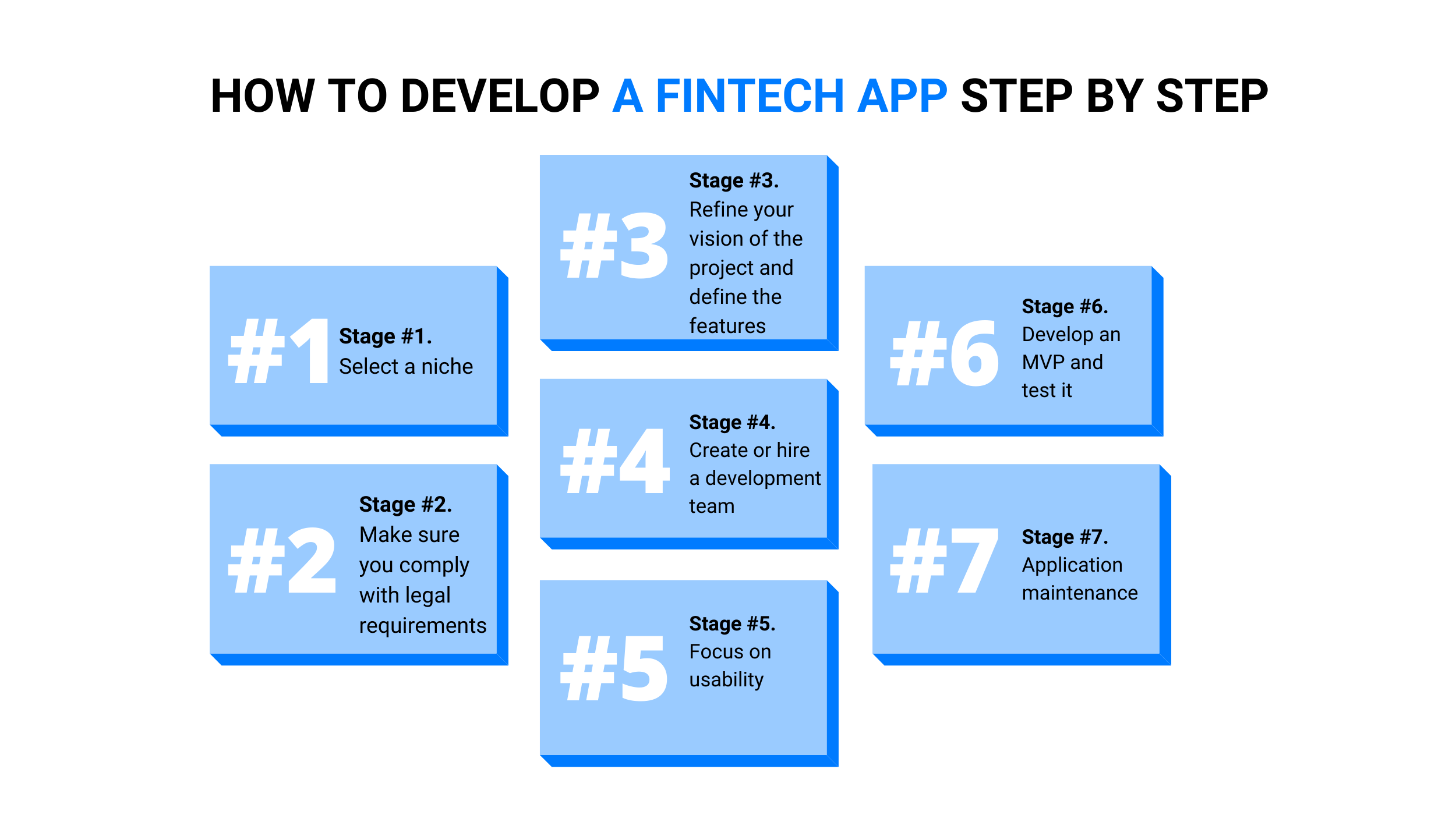 How to Develop a Fintech App Step by Step (2)