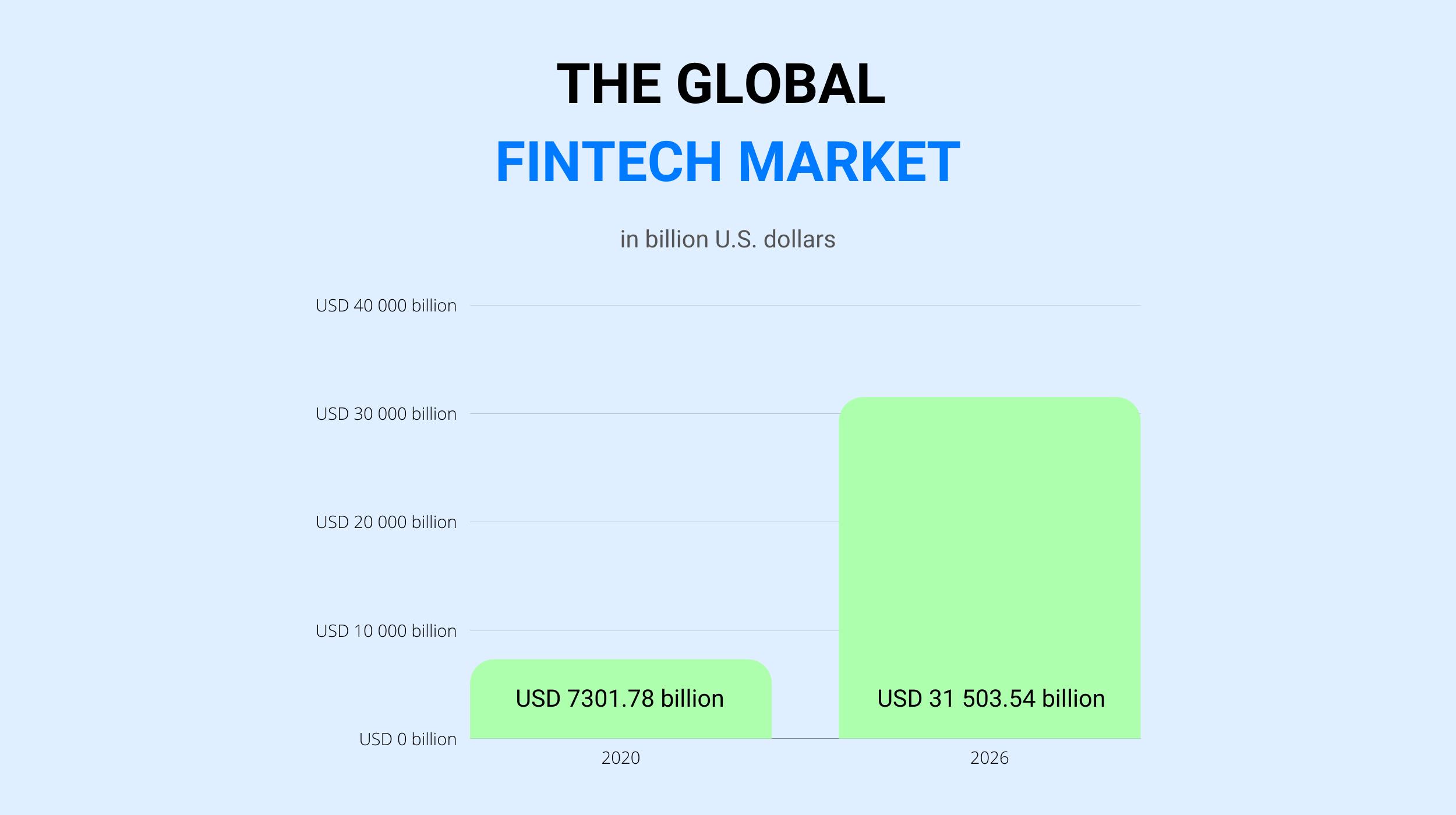 The Global Fintech Market